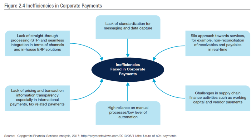 Inefficiencies in Corporate Payments